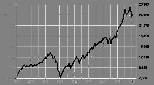 San Mateo County Home Prices vs. Dow Jones